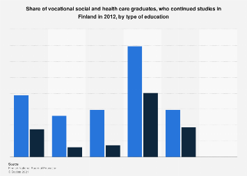 Finland: vocational social and health care graduates continuing studies 2012, by type