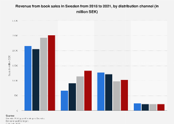Revenue from book sales in Sweden 2015-2016, by distribution channel