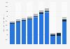 Air Canada - operating revenue 2013-2018