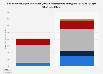 Global virtual private network market size 2014-2019, by type