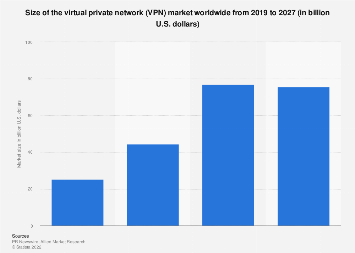Global virtual private network market size 2014-2019