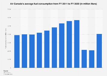 Fuel consumption - Air Canada 2018 | Statista