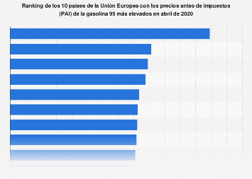 Ranking de los países con los PAIs de la gasolina 95 más altos de la UE 2019