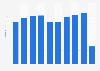 WestJet Airlines - revenue by segment 2013-2018