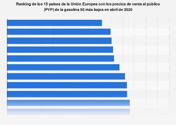 Ranking de los países con los PVPs de la gasolina 95 más bajos de la UE 2019