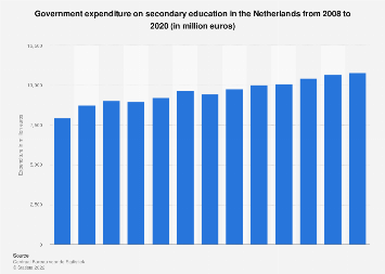 Government expenditure on secondary education in the Netherlands 2006-2016