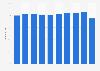 WestJet Airlines - passenger load factor 2011-2018