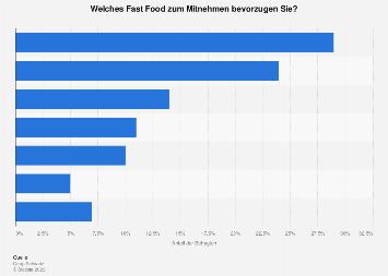 Bevorzugtes Fast Food der Schweizer 2016