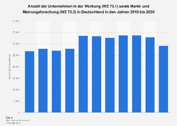 Unternehmen in der Werbung und Markt- und Meinungsforschung in Deutschland bis 2014