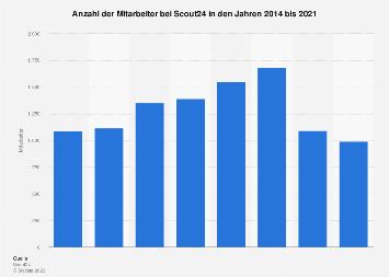Anzahl der Mitarbeiter von Scout24 bis 2018