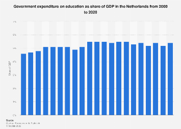 Government expenditure on education as share of GDP in the Netherlands 2006-2016