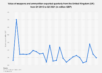 Export value of weapons and ammunition from the United Kingdom from 2015-2017