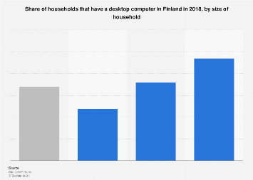 Desktop computer owners in Finland in 2016, by size of household