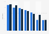 Daily media usage in Sweden 2018, by gender