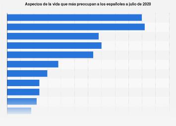 Temas que más preocupan a los españoles 2018