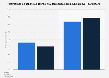 Opinión sobre la cantidad de sexo en España 2019, por género