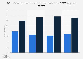 Opinión sobre la cantidad de sexo en España 2019, por grupos de edad