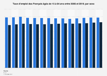 Taux d'emploi par sexe en France 2006-2017