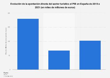Evolución de la aportación directa del sector turístico al PIB España 2012-2028