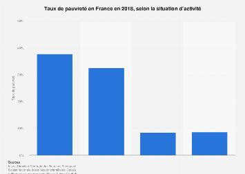 Taux de pauvreté selon l'activité en France 2016