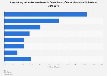 Ausstattung mit Kaffeemaschinen in Deutschland, Österreich und der Schweiz 2016