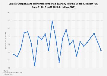 Import value of weapons and ammunition in the United Kingdom in 2015-2017