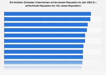 Umfrage zu Schweizer Unternehmen mit bester Reputation 2018