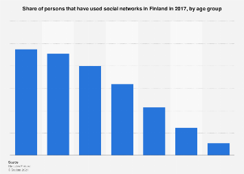 Social network usage in Finland in 2017, by age group