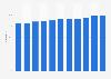 Internet user penetration Sweden 1995-2016