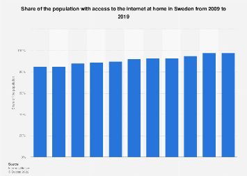Internet user penetration Sweden 2011-2017