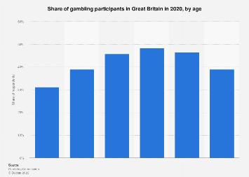 age gambling