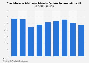 Valor de las ventas de la empresa de juguetes Famosa en España 2013-2018