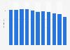 Número de trabajadores en la empresa de juguetes Famosa en España 2011-2018