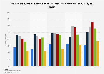 Participation in online gambling in the United Kingdom 2016-2018, by age group