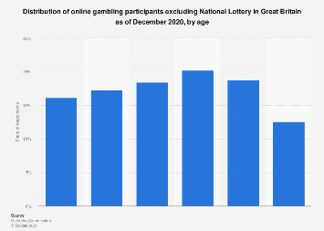 Participation in online gambling excluding National Lottery UK 2016-2018