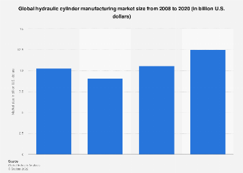 Global hydraulic cylinder manufacturing market size 2008-2020