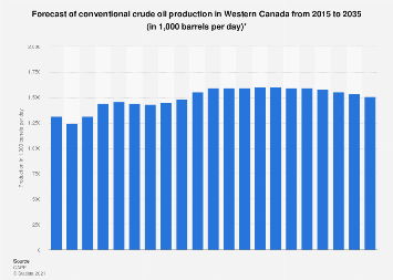 Western Canada conventional crude oil production forecast 2015-2030