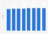 Computer user penetration in Sweden 2011-2018
