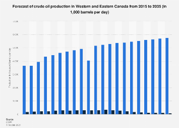 Crude oil production forecast in Western and Eastern Canada 2015-2030