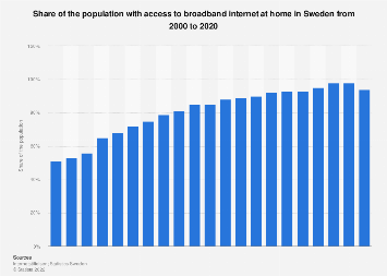 Broadband internet penetration in Sweden 2000-2017