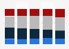 Voter distribution in U.S. presidential elections, by age group 1996 - 2012