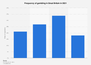 Frequency of gambling in the UK 2016-2018