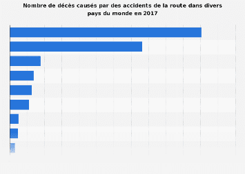 Accidents de la route : nombre de morts par pays du monde 2017