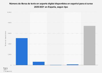 Libros de texto digitales disponibles en español por tipo España 2017-2018