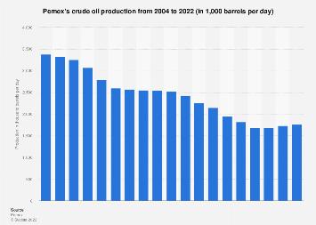 Pemex's crude oil production 2004-2016