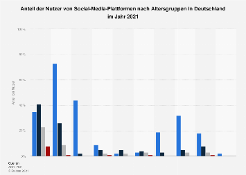 Anteil der Nutzer von Social-Media-Plattformen nach Alter in Deutschland 2017