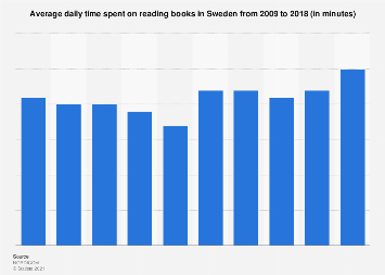 Average daily time spent on reading books in Sweden 2009-2018