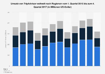 Umsatz von TripAdvisor weltweit nach Regionen bis zum 4. Quartal 2017