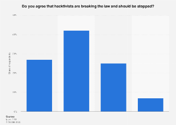 Opinion on stopping hacktivism in the United States 2015