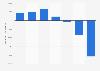 Amey UK plc operating profit 2012-2017